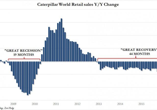 L'andamento delle vendite di Caterpillar dai tempi della crisi finanziaria a oggi