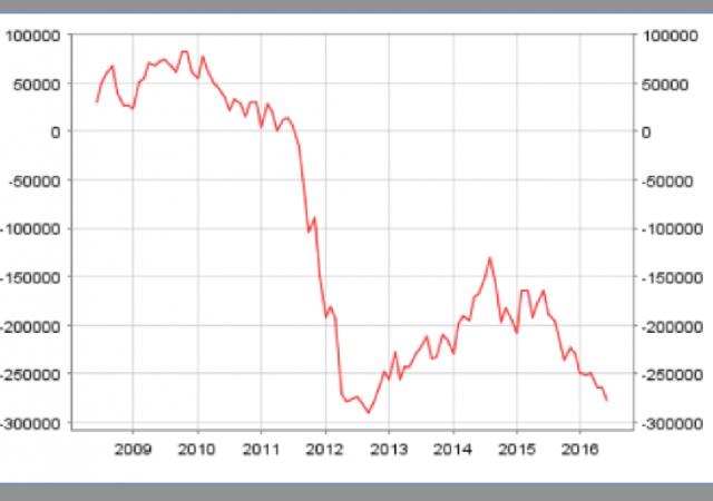 Sistema interbancario Target2: in Italia tornato ai livelli pre crisi 2012