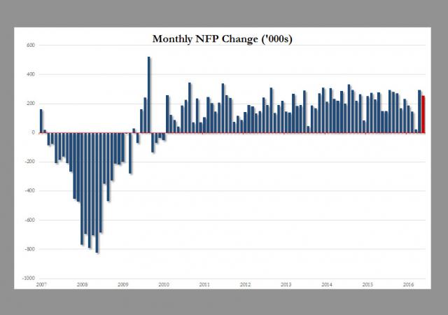 Reporto occupazionale di luglio in Usa