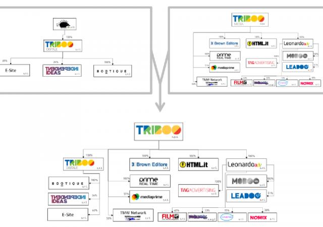 Nuovo organigramma di Triboo Media dopo l'incorporazione di Triboo Digitale