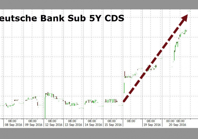 I contratti per assicurarsi per 5 anni contro un default di Deutsche Bank sono balzati negli ultimi tempi.