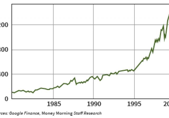 Guadagno di più del 1.200% per la Borsa Usa durante il boom demografico degli Anni 80 e 90