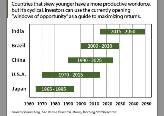 La tabella per massimizzare i profitti investendo in base alle previsioni demografiche