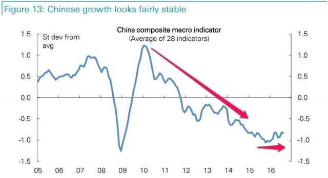 china_macro_indicator