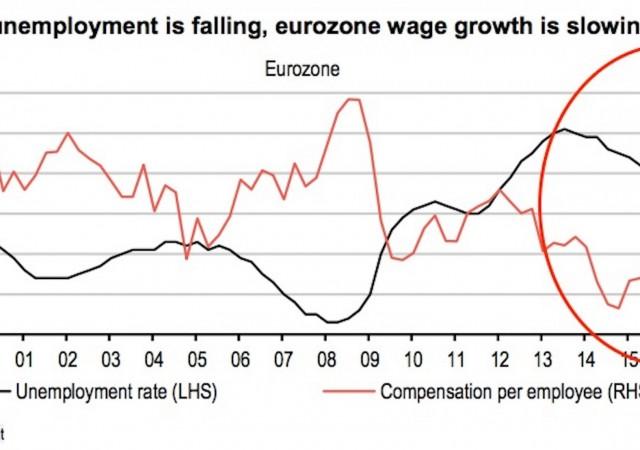 Crescita nulla dei salari in Eurozona