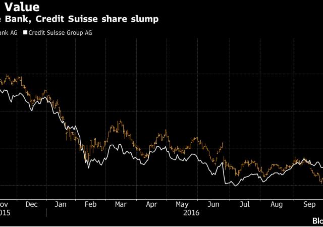 Titoli Deutsche Bank e Credit Suisse hanno visto dimezzata la capitalizzazione di mercato nel 2016