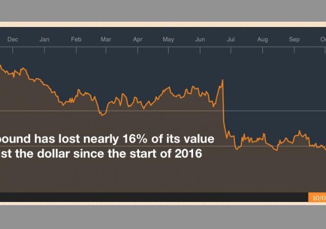 Sterlina -16% sul dollaro nel 2016