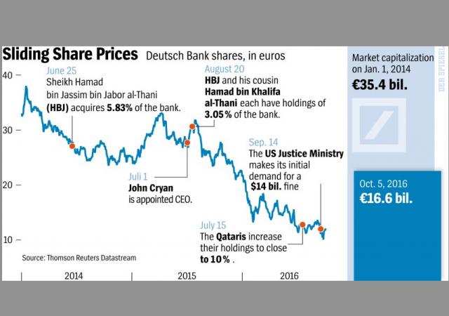 Titoli Deutsche Bank