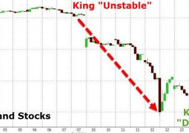 Muore re Thailandia, azionario prima sbanda poi sale sulle speculazioni al rialzo
