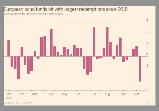 Prosegue la fuga dai bond europei a ottobre