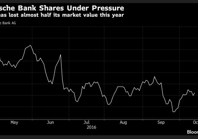 Deutsche Bank, titoli sotto pressione: 46% nel 2016
