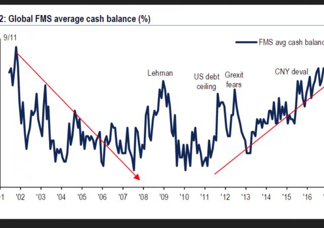 Portafogli: livelli cash ai massimi da novembre 2011
