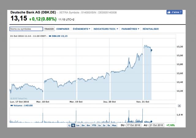 Grafico di Deutsche Bank: titoli +7,18% in settimana