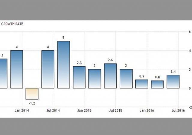 Pil Usa, dati storici degli ultimi trimestri