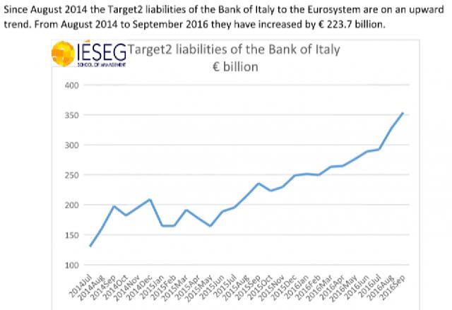 Esaminando Target2 emerge fuga capitali dalle banche italiane