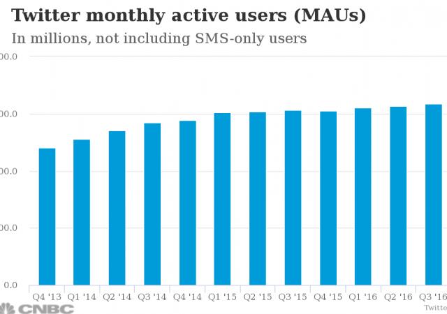 Gli utenti attivi di Twitter su base mensile
