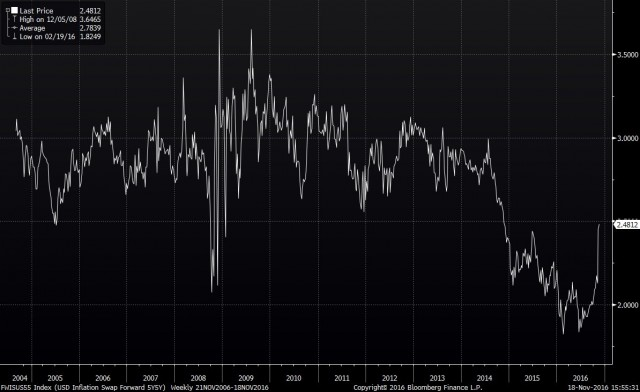 Usa: l'andamento delle aspettative dell'inflazione a cinque anni