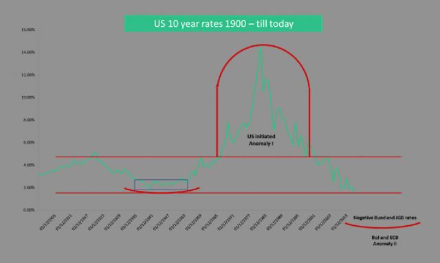 L'andamento dei tassi sui Treasuries Usa decennali dal 1900 a oggi