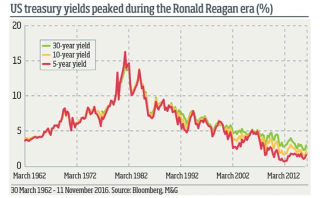 Treasuries Usa: il balzo dei tassi sotto Reagan
