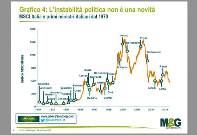 Referendum, Italia: instabilità politica da 63 anni