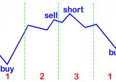 Trading con il ciclo di 4 giorni di Taylor