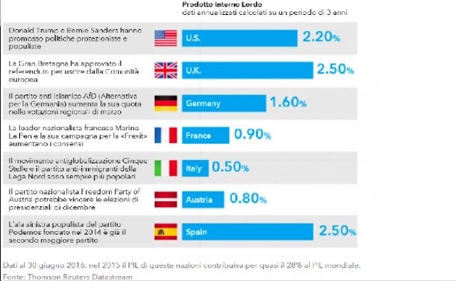 PIL dei paesi europei a rischia ondata populista