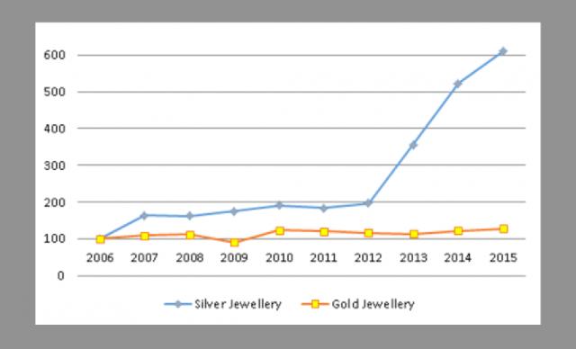 India, il boom della domanda di argento rispetto all'oro dal 2012 al 2015