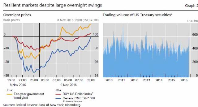 Mercati resistono a tutto: c'è da preoccuparsi secondo la BIS