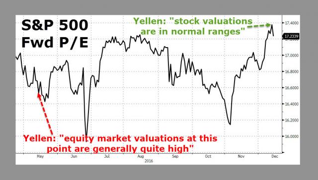 Fed non è preoccupata da bolla azionario ma ivelli P/E sono ai massimi del ciclo
