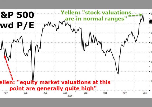 Azionario: prove di crollo?