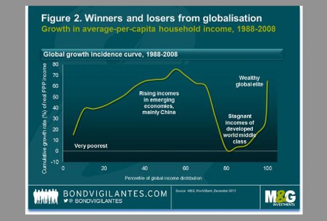 Redditi della metà più povera del mondo siano cresciuti con la stessa rapidità di quelli dell'1% più ricco del mondo, nei vent'anni fino al 2008
