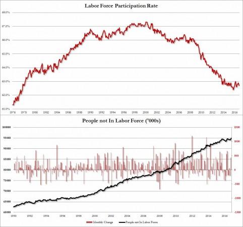 Usa: creati 178.000 nuovi posti di lavoro. Disoccupazione scende al 4,6%