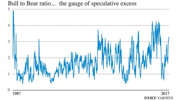 Rapporto tra puntate rialziste e ribassiste sui mercati: non siamo ancora in zona di pericolo