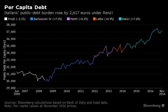 Debito pro capite italiano in crescita
