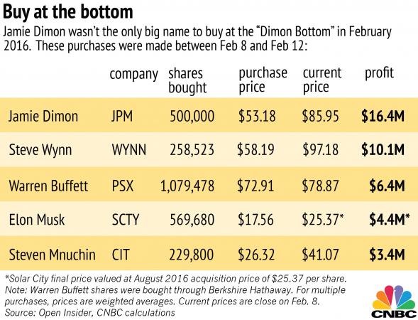 """Chi ha comprato quando la Borsa ha toccato il """"Dimon Bottom"""" nel 2011"""
