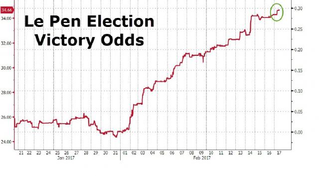 Elezioni France, crescono chance di vittoria di Le Pen e anche i tassi sui Bond