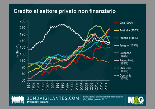 Credito privato in Cina a livelli di crisi