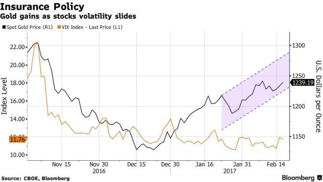 Rpporto tra oro e Vix: da un mese è in atto una fase di decoupling