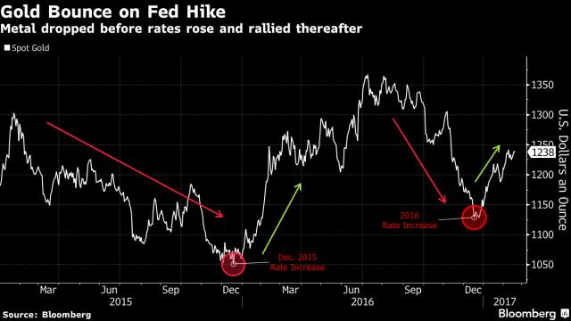 Oro, trarrà vantaggio delle puntate speculative in vista delle poltiiche inflative in Usa e in Cina