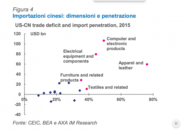 Import Cina