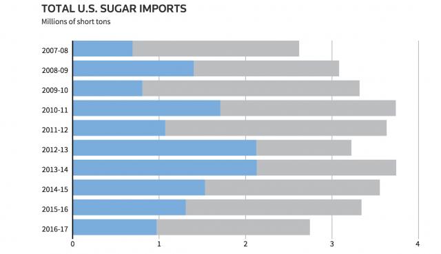 Messico primo forntore di zucchero degli Usa