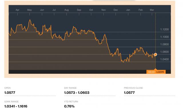 Grafico dell'euro dollaro nell'ultimo anno