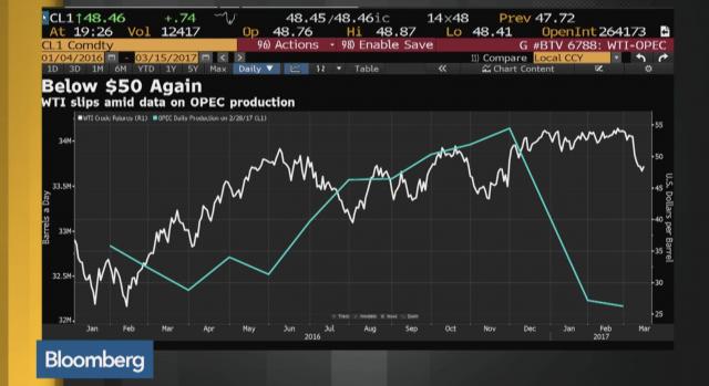 L'andamento del petrolio rispetto ai livelli di produzione