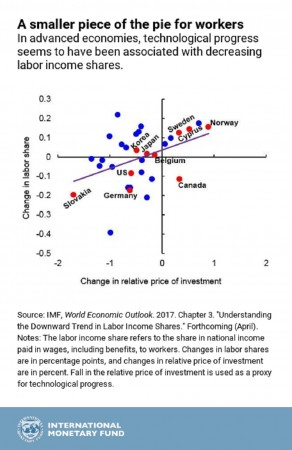 imf-labor-income_cht