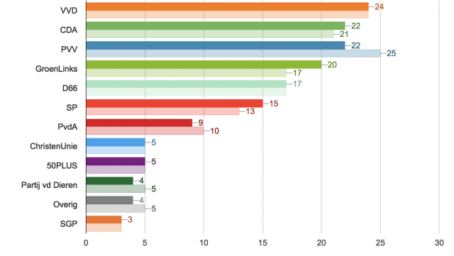 Elezioni molto incerte nei Paesi Bassi