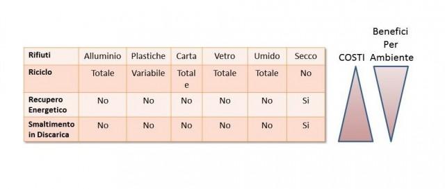 tabella rifiuti2