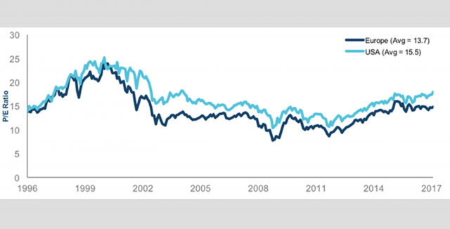 Rapporto prezzo/utili (P/E) (prossimi 13 mesi)