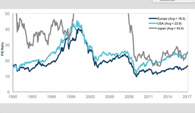 Rapporto prezzo/utili (P/E) reale corretto per il ciclo