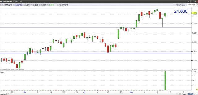 Borsa Milano in rialzo, i titoli da comprare e da vendere