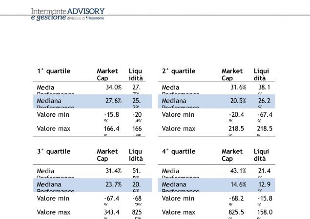 PIR Italia, impatto su small e mid-cap